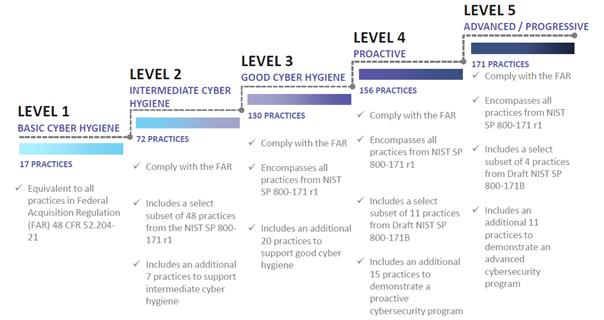 DoD CMMC 1-5 Maturity Levels