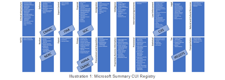 Microsoft Summary CUI Registry