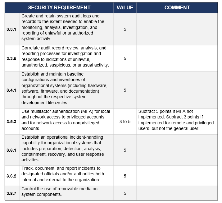 DFARS Interim Rule - Security Requirements