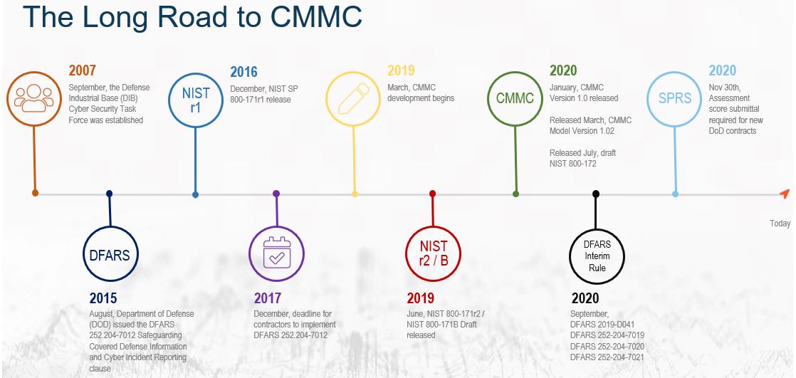 Long Road to CMMC Timeline
